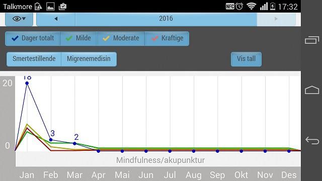 Hodepinekalender årsoversikt